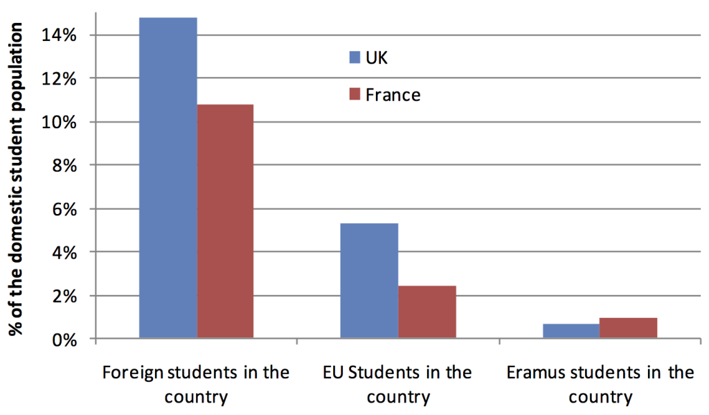 Sources: Campus France, HESA & European Commission DG for Education and Culture (2009-2010)